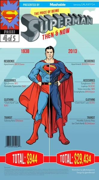 le coût d'être superman
