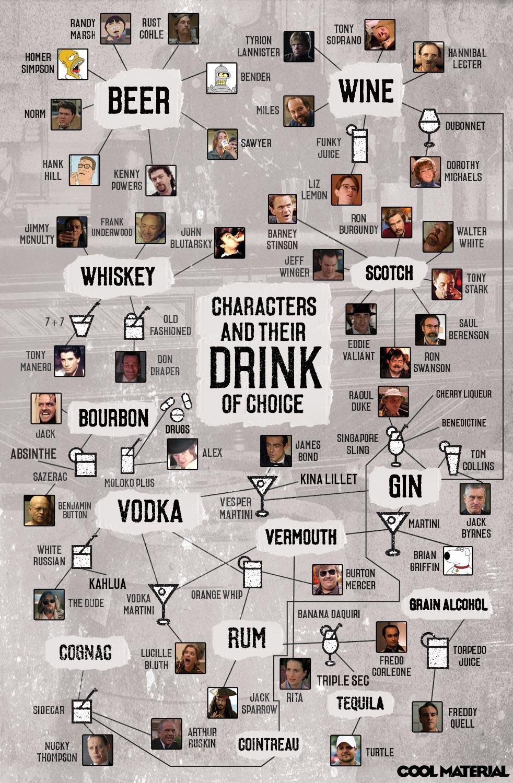 Personnages de séries et boissons