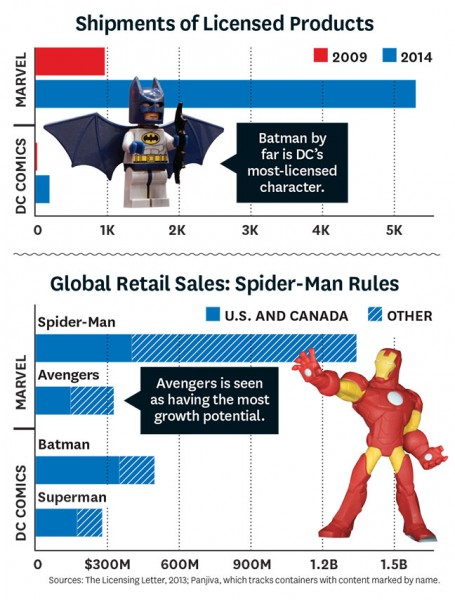 Marvel_vs_DC_Licensing_Chart