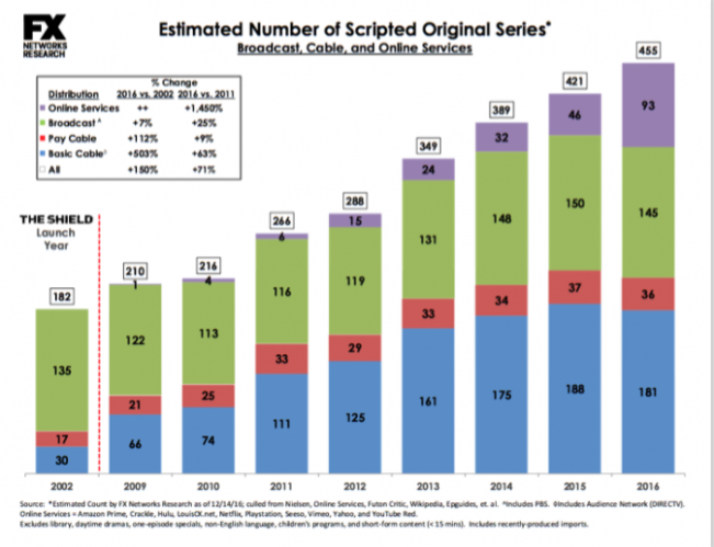bilan-2016-455-series-scriptees-a-la-tele-americaine-infographie
