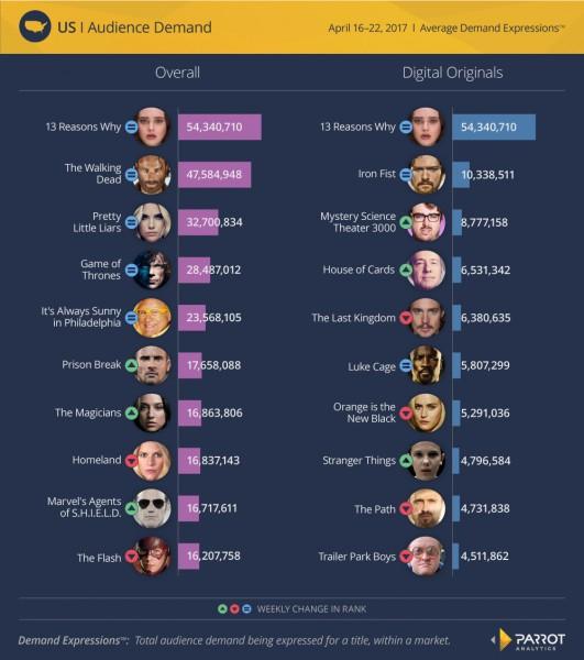 audiences-digitales-top-10